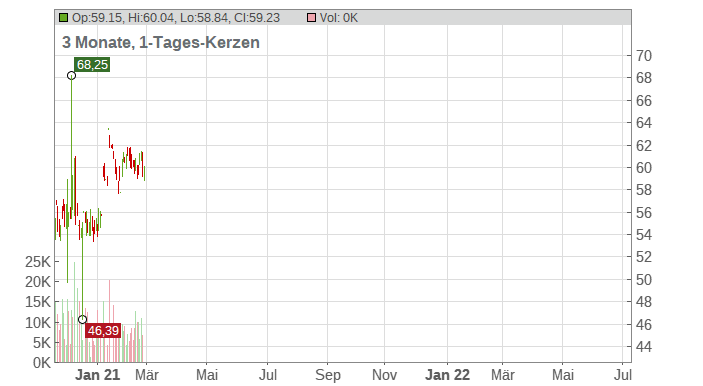 W.R. Grace & Co. Chart