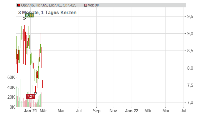 Grupo Financiero Galicia SA Chart
