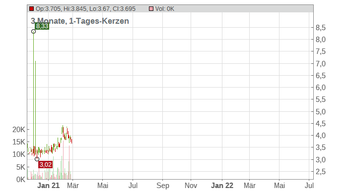 Hallmark Financial Services Chart