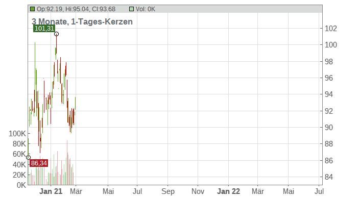 Hasbro Inc. Chart