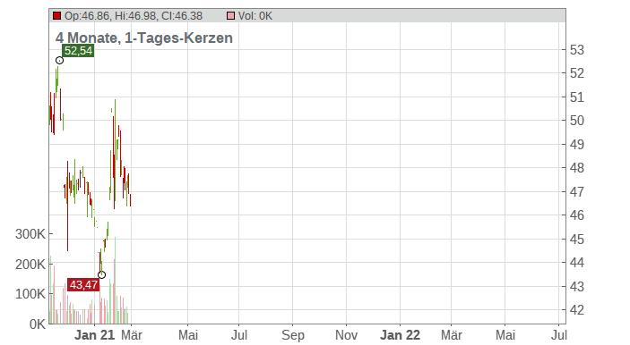 Hormel Foods Corp Chart