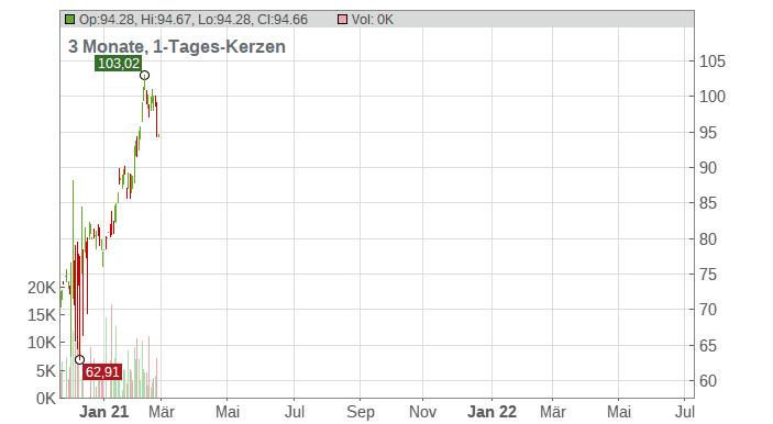 Howard Hughes Corp. Chart