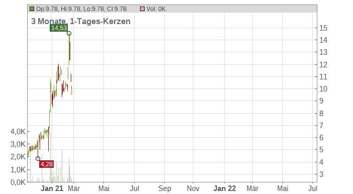 Ikonics Corp Chart