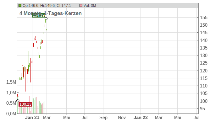 JPMorgan Chase & Co Chart