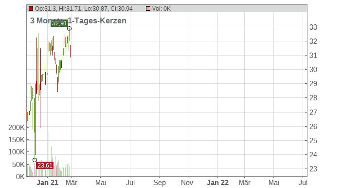 KBR Inc. Chart