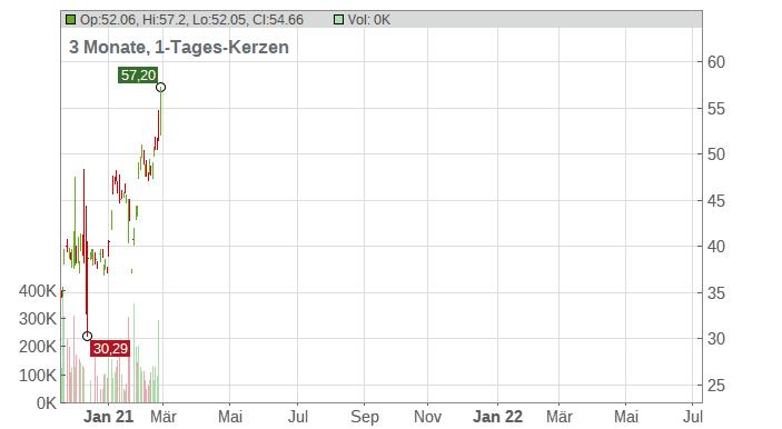 L Brands Inc. Chart