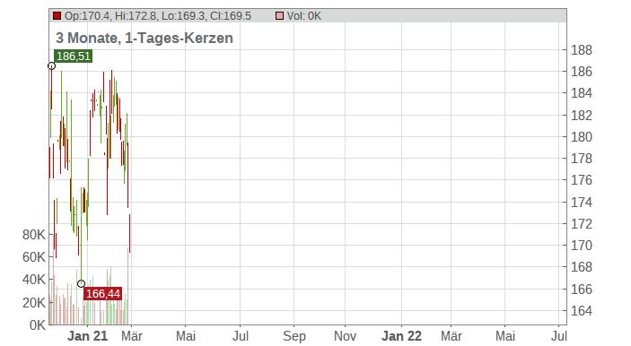 McKesson Corp Chart