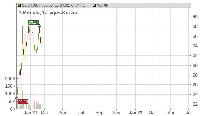 NCR Corp. Chart