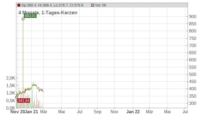 NewMarket Corp Chart