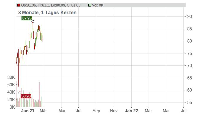 Owens Corning Chart