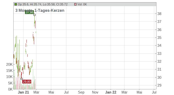 Petrochina Company Limited Chart