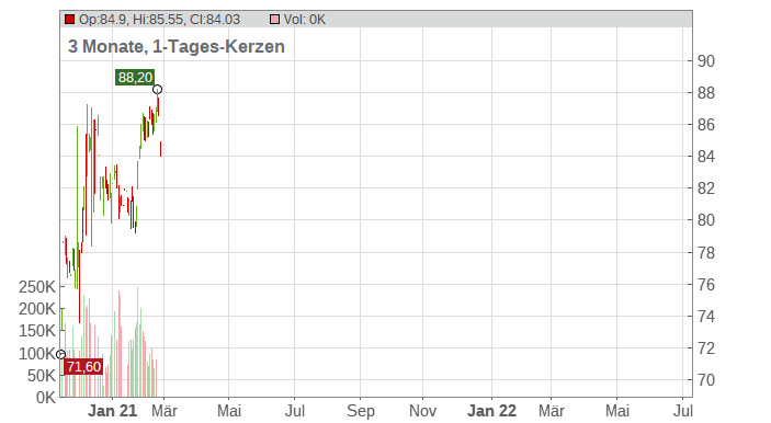Philip Morris International Chart