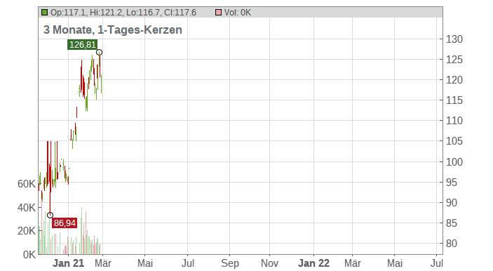 Polaris Chart