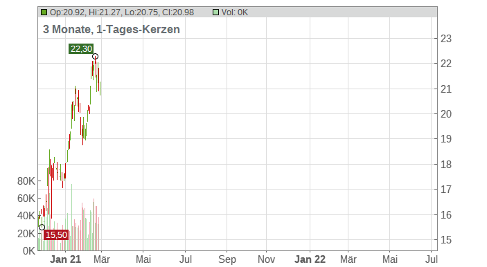Rambus Inc. Chart