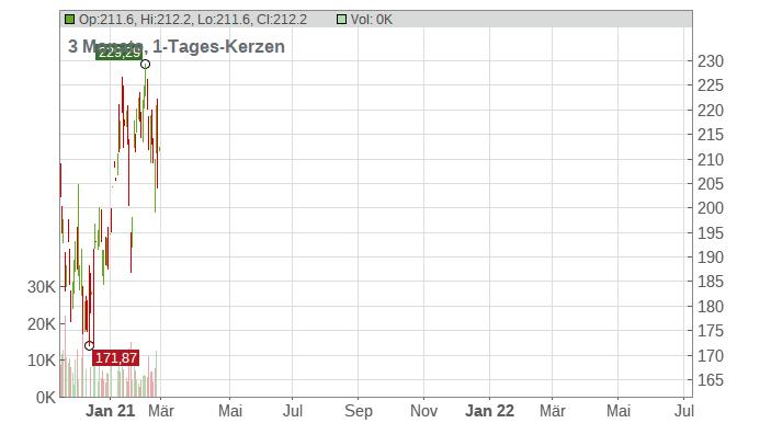 Repligen Corp. Chart