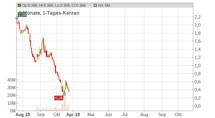 Sears Holdings Corp. Chart