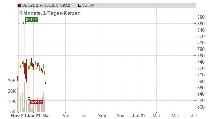 Sherwin-Williams Company (The) Chart
