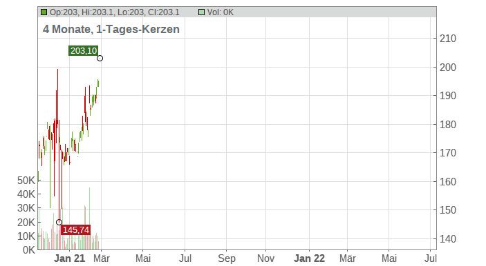 Snap-on Chart