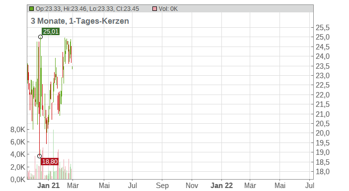 Universal Logistics Holdings Chart