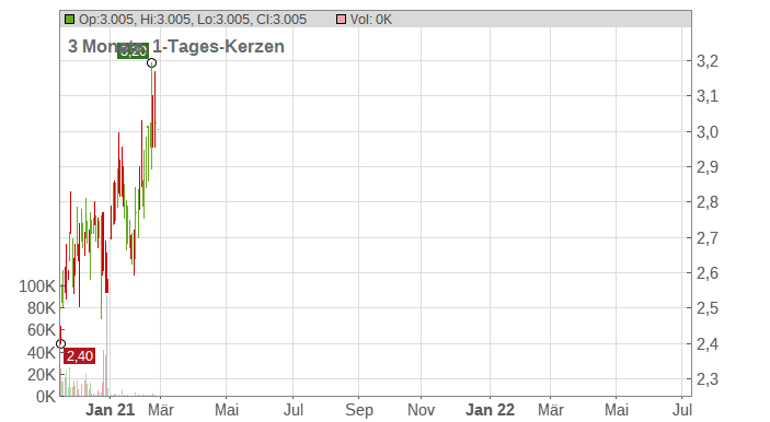 Voya Natural Resources Equity Income Fund Chart