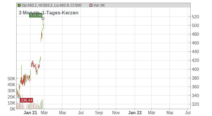Zebra Technologies Corp. Chart