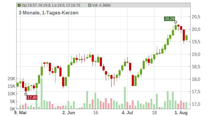 UBS Group AG Chart