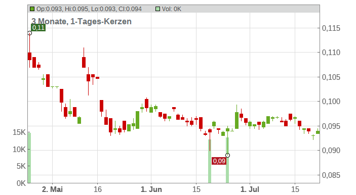Yoma Strategic Holdings Ltd. Chart