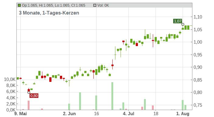 Yangzijiang Shipbuilding Holdings, Ltd. Chart