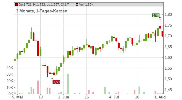 A2A S.p.A. Chart