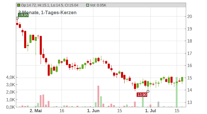 SKANSKA AB Chart