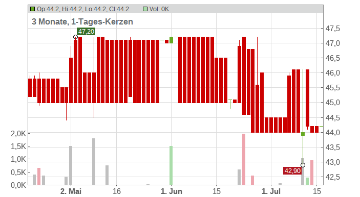 AGROB IMMOB.AG ST Chart