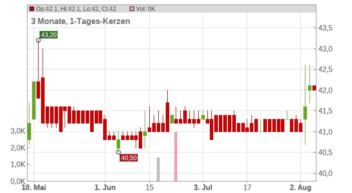 AGROB IMMOB.AG VZO Chart