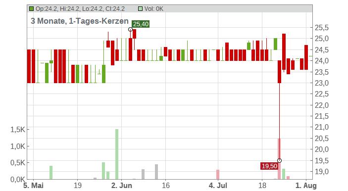 ALLERTHAL-WERKE-AG O.N. Chart