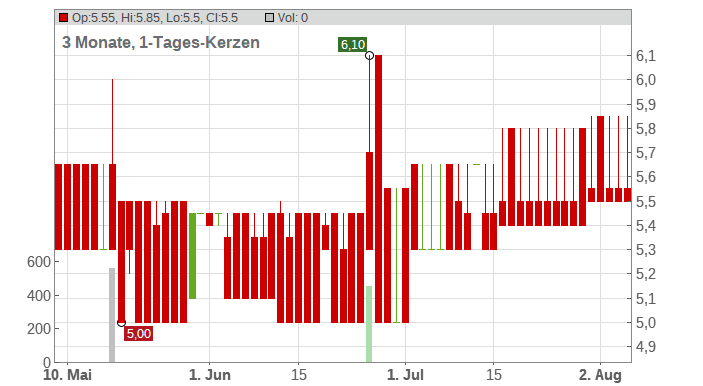 Instant IPO Holding AG Chart