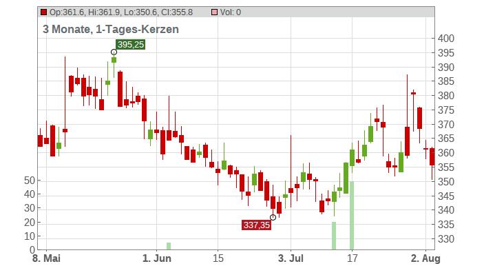 Genmab A/S Chart