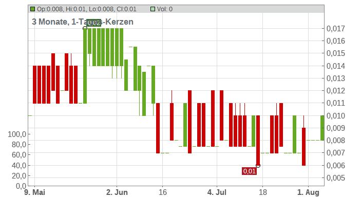 GLOBAL BIO-CHEM TE.HD-,10 Chart