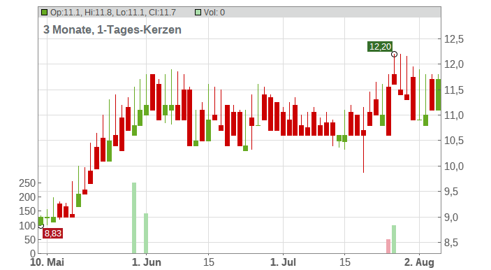 ASTRAL FOODS LTDRC-,01 Chart