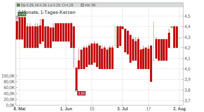 Turbon AG Chart