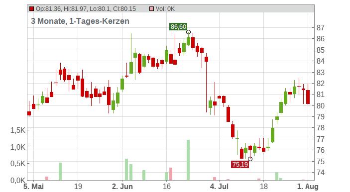 McCormick & Co. Inc. Chart