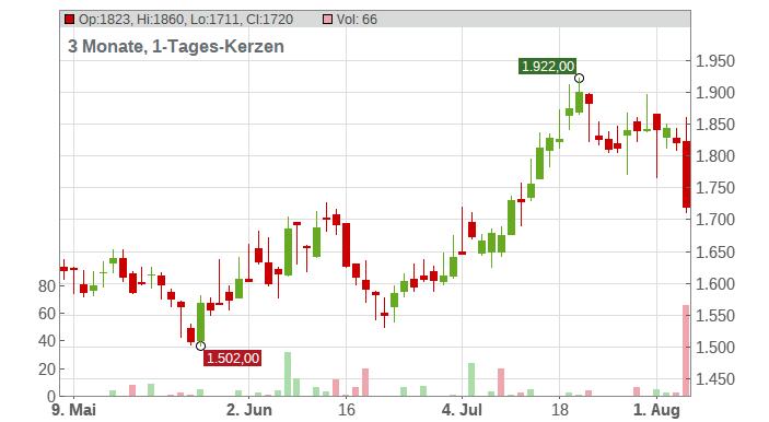 A.P. Moller - Maersk A/S Chart