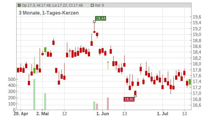 ANA Holdings Inc. Chart