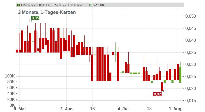 Abcourt Mines Inc. Chart