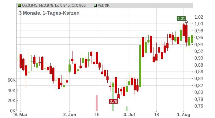 DNO ASA A NK -,25 Chart