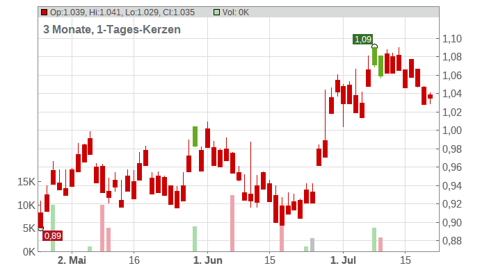 Cathay Pacific Airways Ltd. Chart