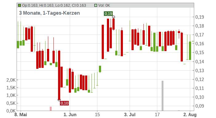 Enzon Pharmaceuticals Inc. Chart