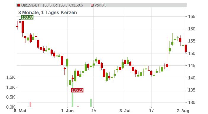 Remy Cointreau SA Chart