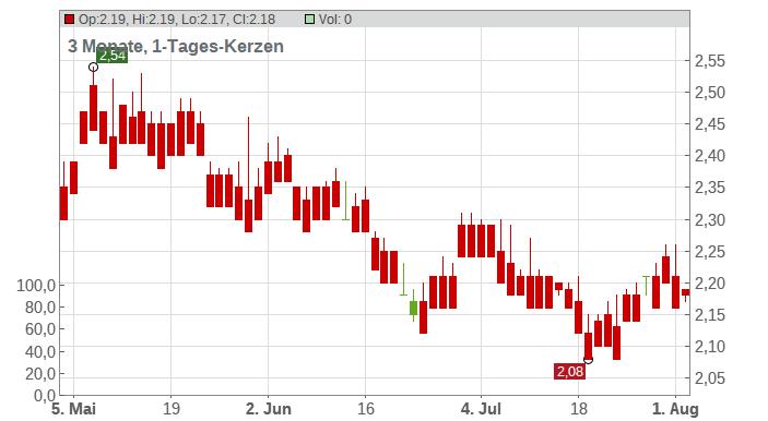 Dah Sing Financial Holdings Ltd. Chart