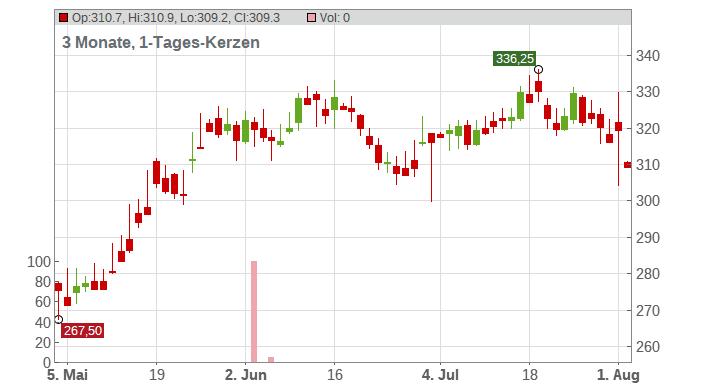 Gartner Inc. Chart