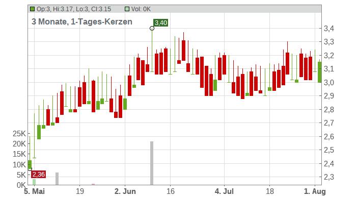 Banco Bradesco S.A. Chart