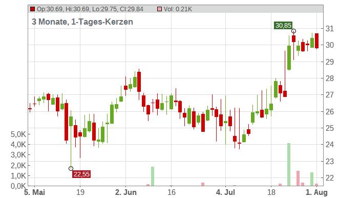 UbiSoft Entertainment Inc. Chart